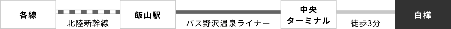 各線〜飯山駅から白樺までのルート